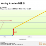 Startupの資本構成(Capitalization Structure)に関するアレコレ(6)~創業株とVesting① Vesting Schedule~