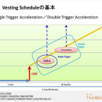 Startupの資本構成に関するアレコレ(7)~創業株とVesting② Acceleration~