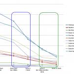 トップVCから初期投資を受けたスタートアップはSeries Aに行きやすい?