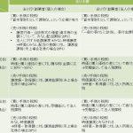 日本における創業株に関するべスティングの実務 ~創業者による買戻しであるべきか、それとも、会社による買戻しであるべきか③~